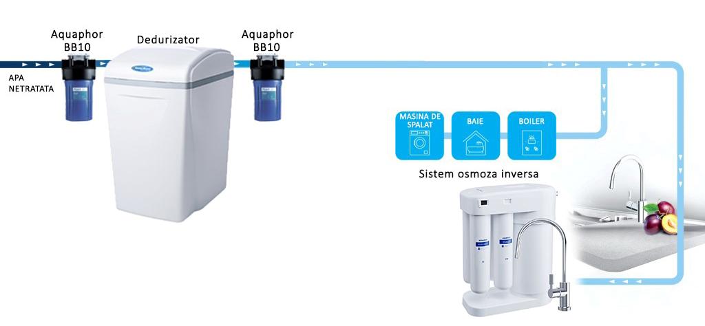 """CARCASA FILTRU APA IN-LINE AQUAPHOR GROSS 10 / BIG BLUE 10 (BB10) COMPATIBIL CU CARTUSELE DE 4.5"""" X 10"""", CU RACORD DE CONECTARE DE 1"""" (FILET EXTERIOR)"""