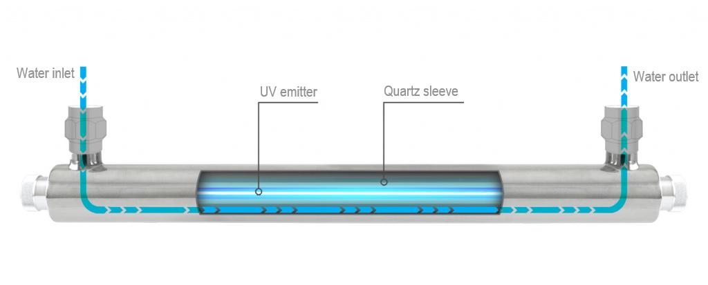 """STERILIZATOR UV ECOSOFT E-720, 40 W, PENTRU TOATA CASA, CU RACORD DE 1"""""""