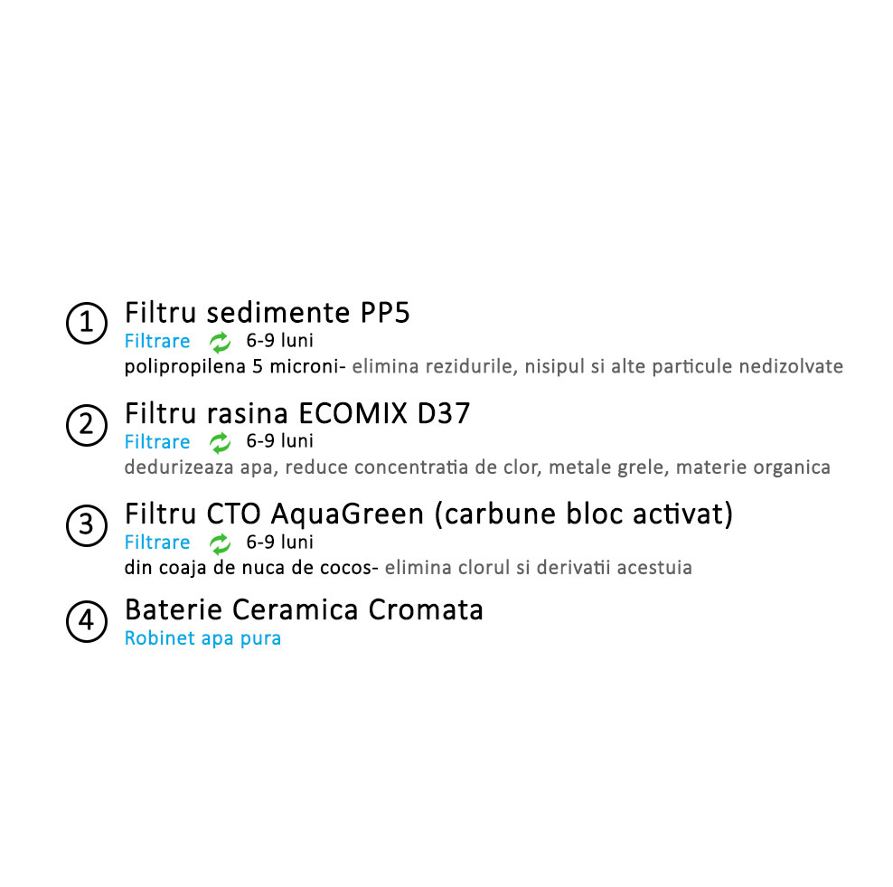 sistem-de-filtrare-apa-in-3-pasi-ecosoft-standard-1-B