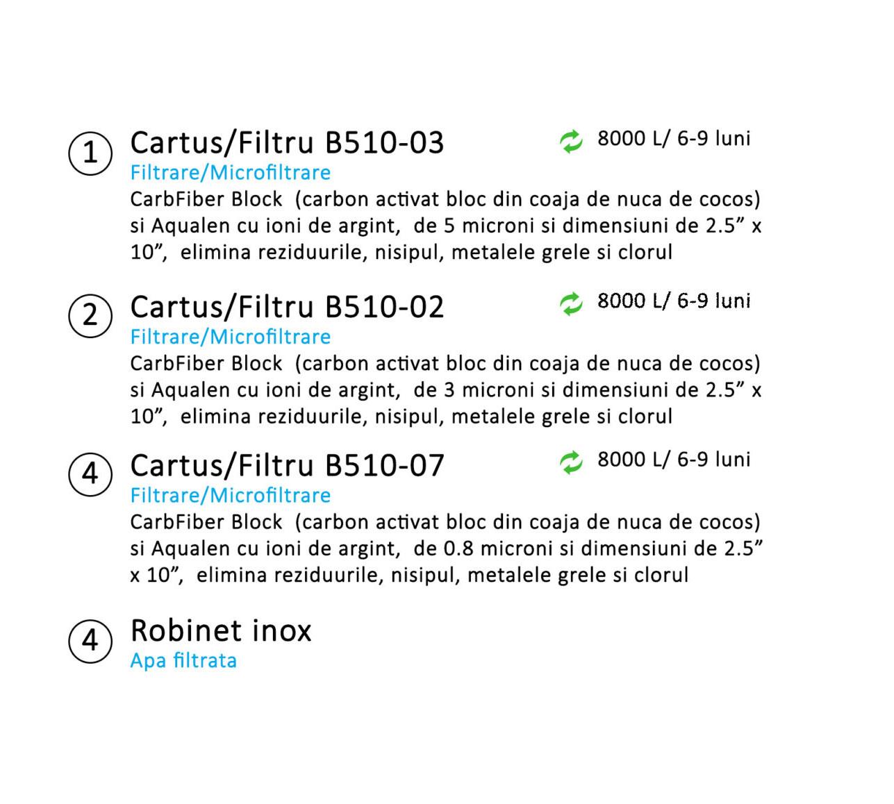 sistem-de-filtrare-in-3-pasi-aquaphor-trio-norm-2-mfrh-original-scaled-B