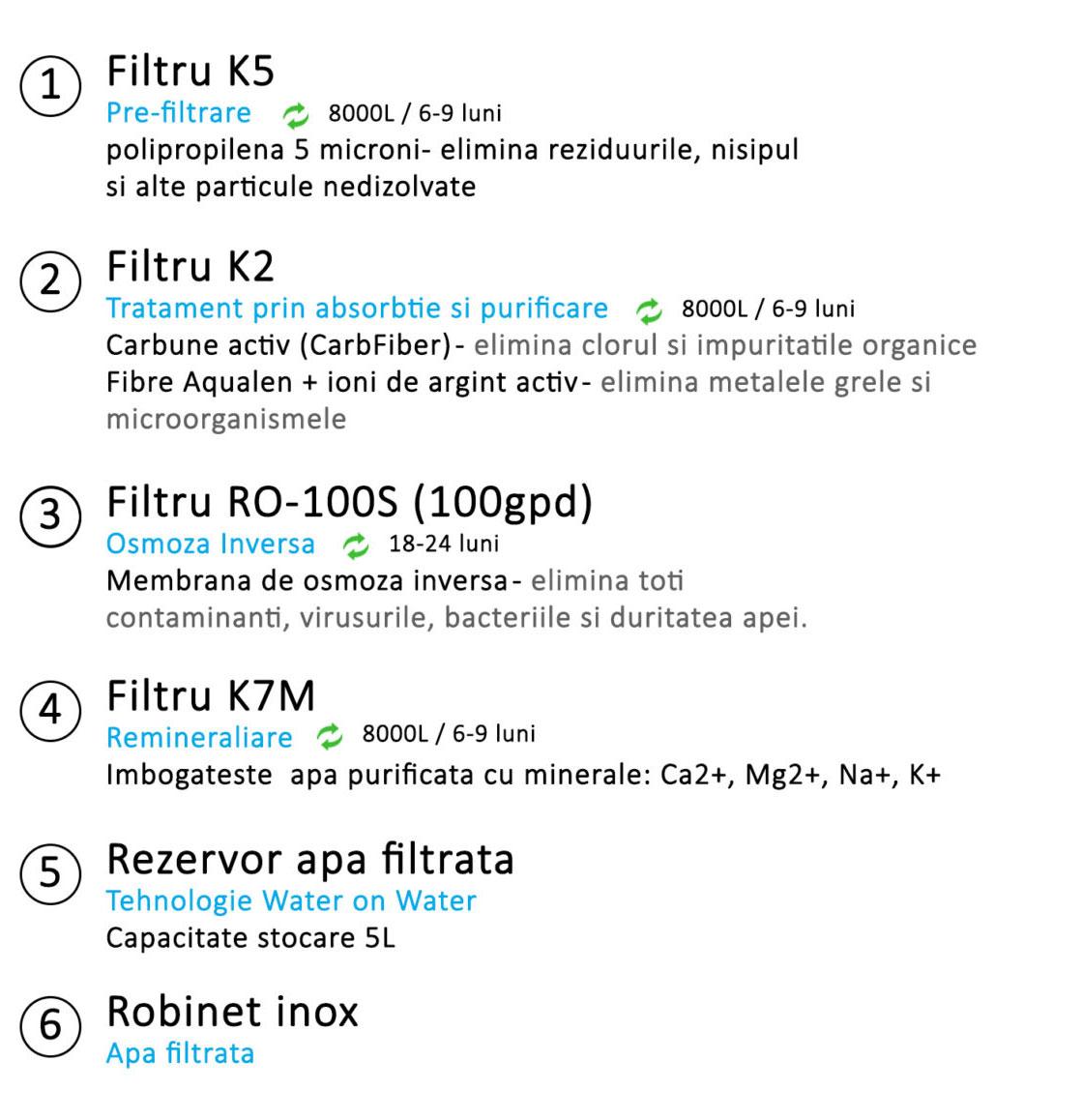 sistem-filtrare-cu-osmoza-inversa-aquaphor-ro-102s-morion-cu-remineralizare-2-mfrh-original-scaled-B