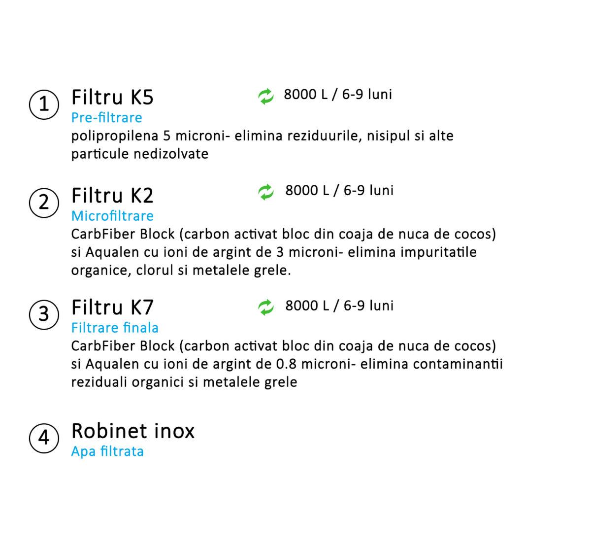 Sistem de Filtrare in 3 Pasi Aquaphor Crystal A (K5, K2, K7)