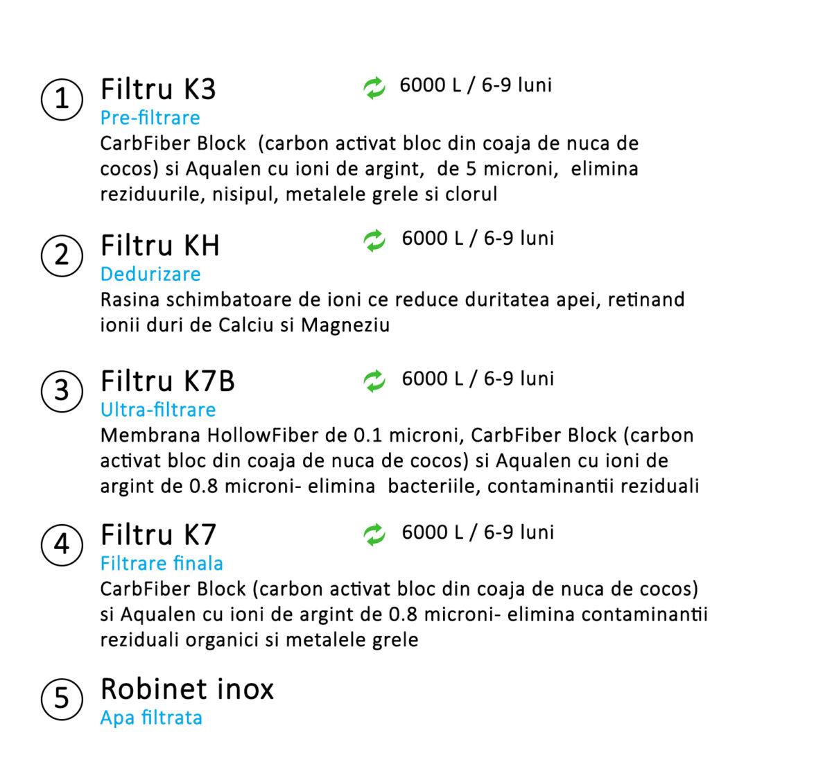 sistem-de-filtrare-in-4-pasi-aquaphor-crystal-eco-h-cu-dedurizare-k3-kh-k7b-k7