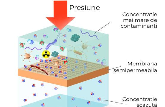 filtre apa cu osmoza inversa